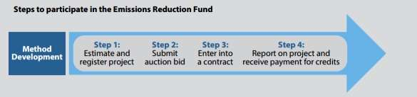 Flowchart for Emission Reduction Fund