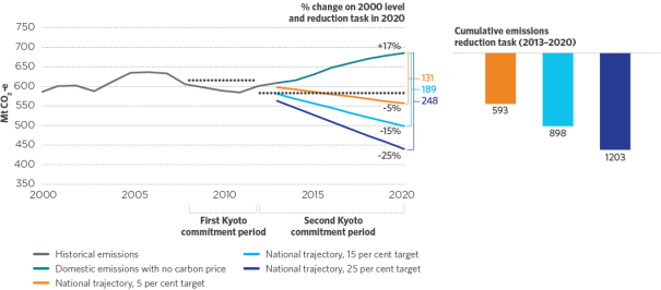 This figure shows Australia's emissions without a carbon price from 2000 to 2020, and the 5, 15 and 25 per cent indicative national trajectories from 2013 to 2020. The emissions line shows that Australia's emissions are projected to grow to 17 per cent above 2000 levels in 2020 without a carbon price. The difference between the emissions line and the trajectories indicates Australia's emissions reduction task to 2020. A column chart next to the figure indicates that the cumulative abatement task over the period 2013 to 2020 is 593 megatonnes of carbon dioxide equivalent for the 5 per cent target, 898 megatonnes of carbon dioxide equivalent for the 15 per cent target, and 1203 megatonnes of carbon dioxide equivalent for the 25 per cent target.