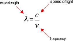 http://www.chemguide.co.uk/analysis/uvvisible/clambdanu3.gif