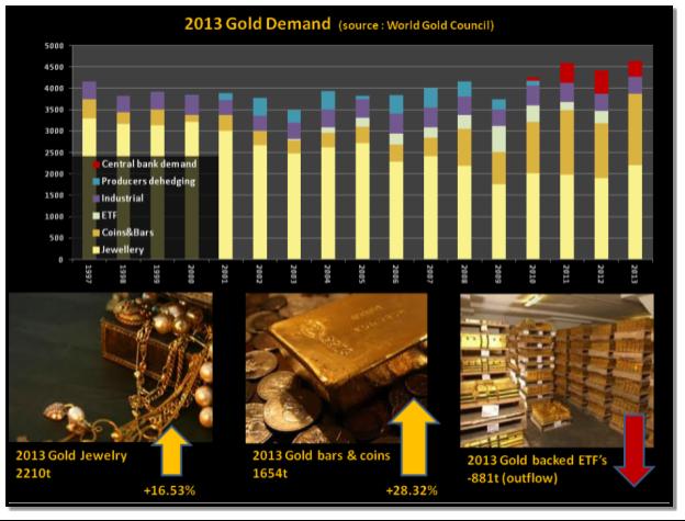 Gold Demand 2013