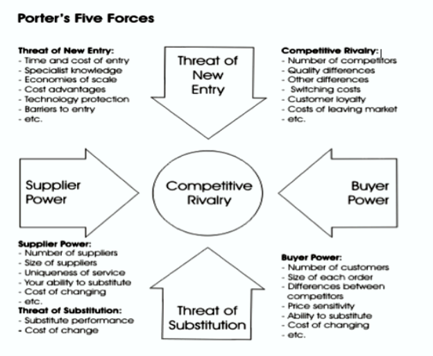 porters 5 forces essay Critical essay on porters 5 forces model 1 introduction strategy is defined as the act of establishing a business direction that will successfully lead an organization into profit (kaplan and norton, 1996.