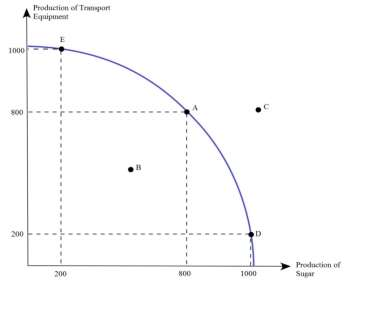 how does trade affect the production possibilities frontier A production possibility frontier production possibilities trade-offs and also show the effects of economic growth.