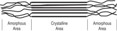 http://staging-bc.wp.barnhardt.net/wp-content/uploads/sites/7/2013/07/Amorphous-and-Crystalline-Areas-of-Polymers-500x173.jpg