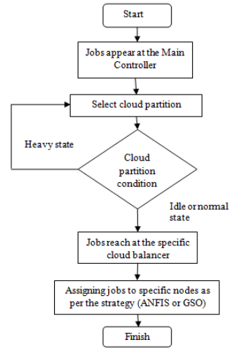 Flowchart of Proposed Job Assignment Strategy