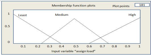 Membership input function of Assigned Load