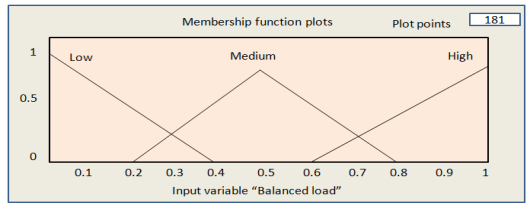 Membership output function of Balanced Load