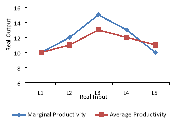 law of marginal productivity