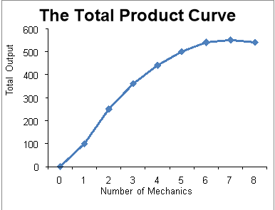 what is total production in economics