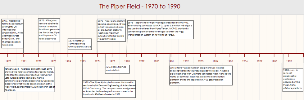 piper alpha chronology Piper alpha timeline of events for safety reasons, the platform modules were organised so that the most dangerous operations would be far from the personnel areas however, this feature was lost with the conversion, when the gas compression units were installed next to the central control room.