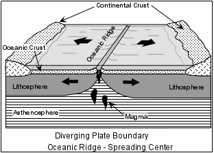 compare and contrast divergent convergent and transform plate boundaries