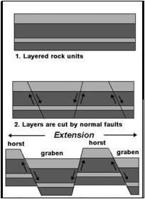 http://geology.com/articles/east-africa-rift/figure3.jpg