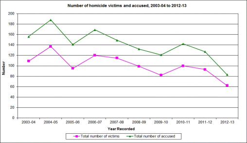 Incidence of homicide victims and accused 2003-2013