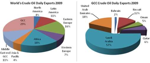 http://blog.securities.com/wp-content/uploads/2011/05/gcc-crude-oil1.jpg