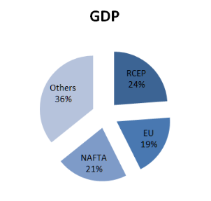 RCEP_GDP.png