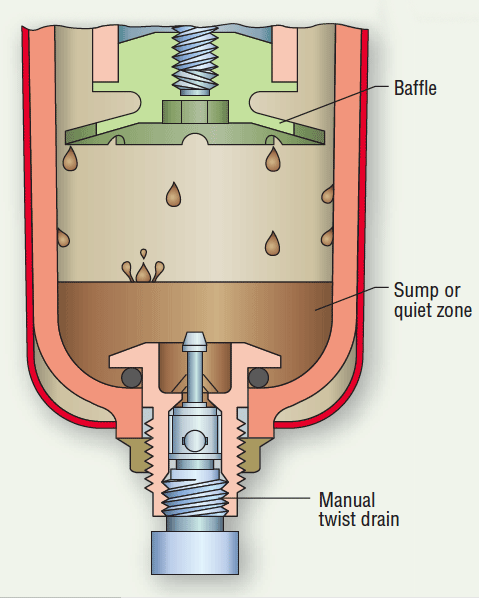 http://hydraulicspneumatics.com/site-files/hydraulicspneumatics.com/files/uploads/2013/01/2005.07-FRLs-Fig-1.gif