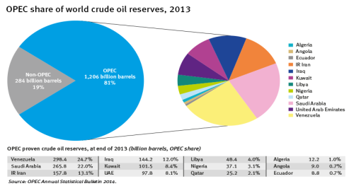 OPEC share of world crude oil reserves 2013