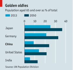 the effects of an ageing population