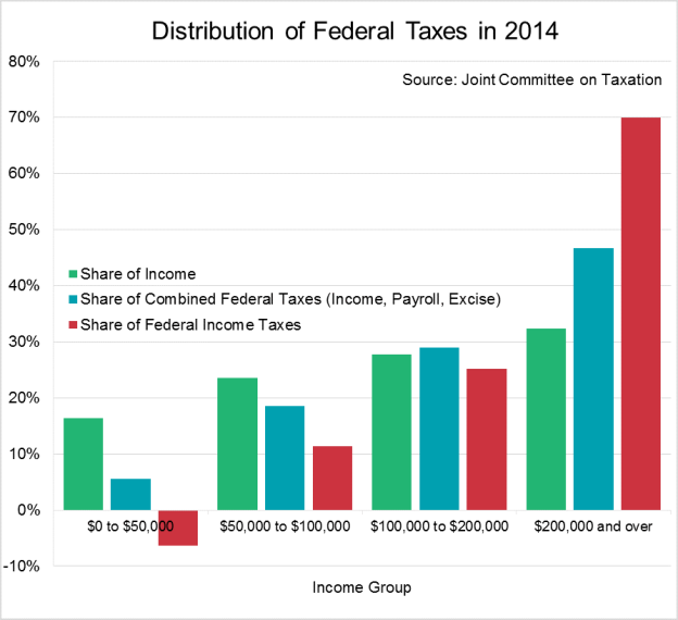 http://taxfoundation.org/sites/taxfoundation.org/files/docs/Distribution%20of%20Federal%20Taxes%20in%202014.png