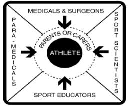 Sport Injury Management