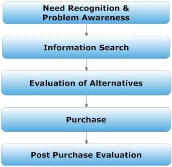 buyer-decision-making-chart-horizontal.jpg
