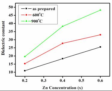 F:\alagu\dielectric-graph-NiZn(NIT)\concentra\DC vs Zn.TIF