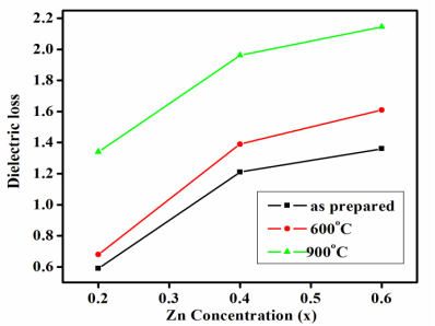 F:\alagu\dielectric-graph-NiZn(NIT)\concentra\loss Vs Zinc.TIF
