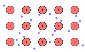 http://blogs.scientificamerican.com/lab-rat/files/2012/03/metallic-bonding-300x185.png