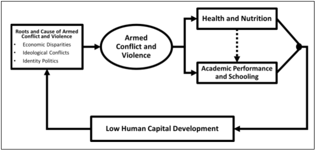 human development and conflicting theoretical views Changing perspectives on early childhood: theory a development al perspective economic theories of human capital and political theories.