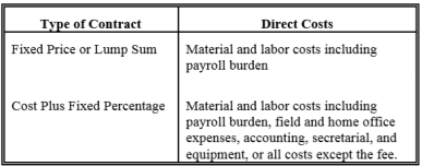 costs of labor contracts essay