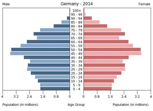 \ClientE$populationPyramid.RegionGER.php.jpg