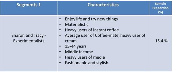 C:UsersShaneDesktop2015 University of KentMarketing Strategysegment 1.png