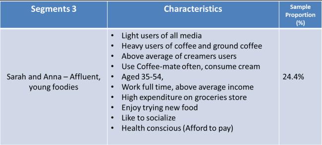 C:UsersShaneDesktop2015 University of KentMarketing Strategysegment 3.png