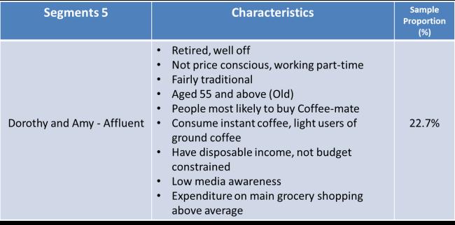 C:UsersShaneDesktop2015 University of KentMarketing Strategysegment 5.png