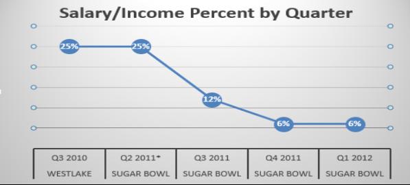 Business Transformation Case Study: Sugar Bowl Bowling Alley