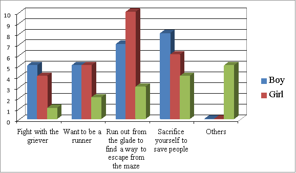 Film research maze runner based on the bar chart above the scene fight with the griever 5 boys and 4 girls consider it as courageous while the scene want to be a runner both ccuart Image collections