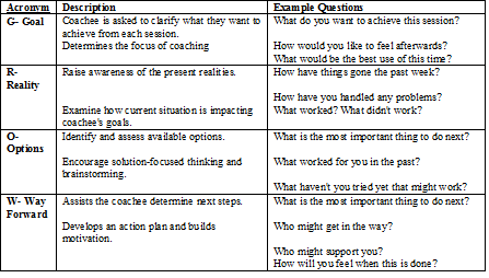 Coaching session using the grow model for Grow coaching template
