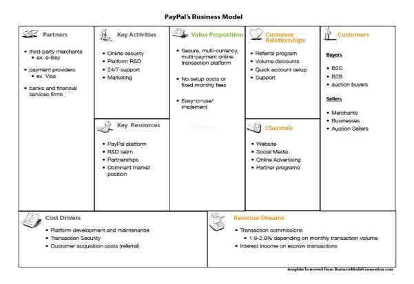 business model canvas analysis paypal Here's the business model behind the streaming service by but that business model launched the a data analysis from information is beautiful found.
