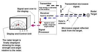 http://code7700.com/images/radar_signal.jpg