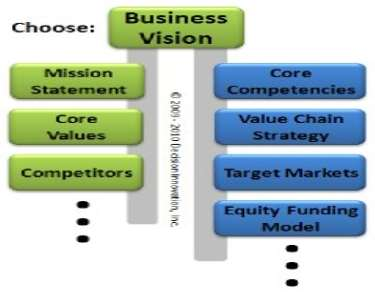 Image of business decision network - 8 decision mini-network