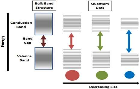 http://www.sigmaaldrich.com/content/dam/sigma-aldrich/materials-science/nanomaterials/quantum-confinement-effect.jpg