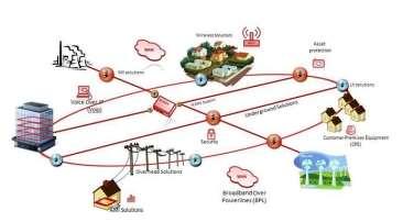 http://www.freedomdigitalnetworks.com/images/uploads/posts/images/Smartgrid%20Schematic%20med.JPG