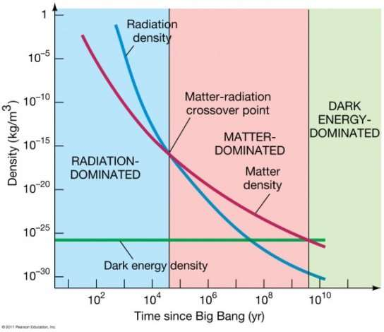 C:\Users\SandyZ\AppData\Local\Microsoft\Windows\INetCache\Content.Word\big-bang time vs density.jpeg
