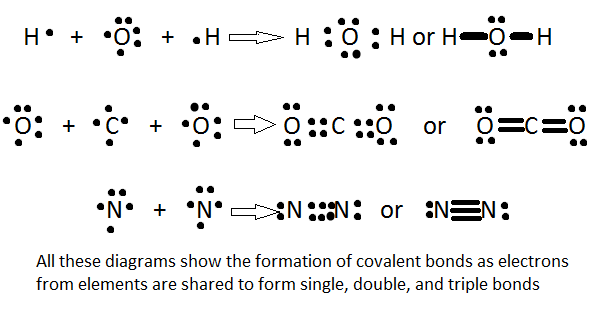 Chemical Bonding Essay