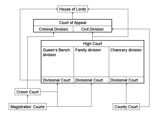 C:Usershui_mengDownloadsEnglish_court_system.png