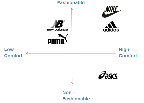 marketing and puma essay This report will show the analysis about puma marketing strategy which the 4th footwear producer in the world and also giving advice and objective to develop marketing strategy.