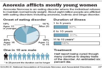 causes and effects of anorexia essay Anorexia nervosa involves an obsession with food and weight that can end up  consuming a person's life.