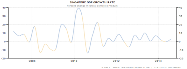 Business Self-confidence in Singapore Analysis |