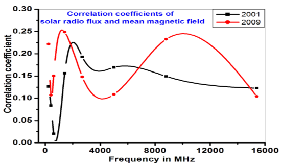 radio flux and mag field