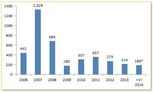 http://www.fipa.gov.ba/informacije/statistike/investicije/FDI.04.11.2014.JPG