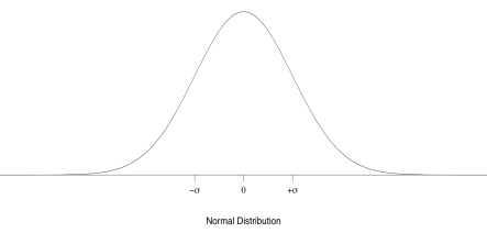 Normal distribution curve with sigma noted